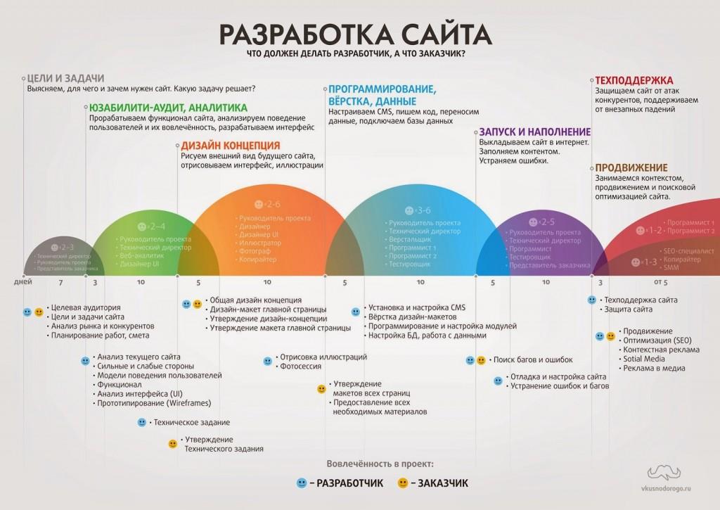 Инфографика для разработчиков сайта